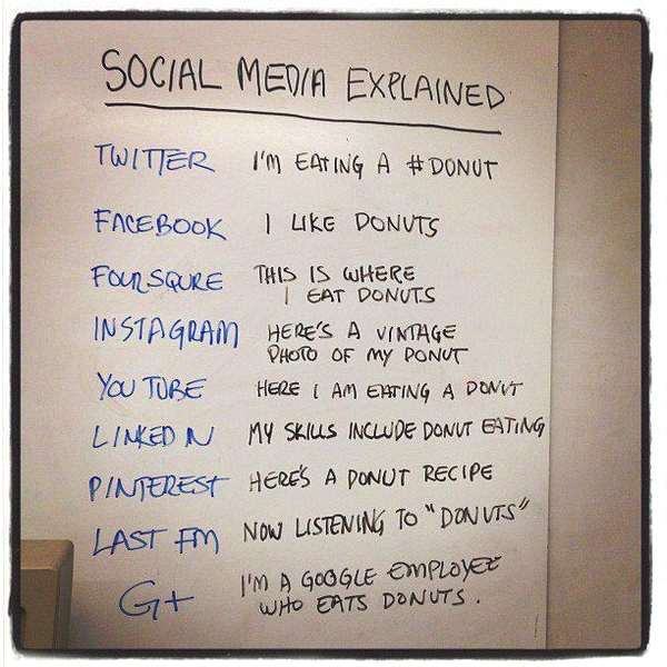 about social media