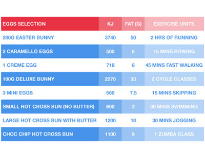 Easter calorie table