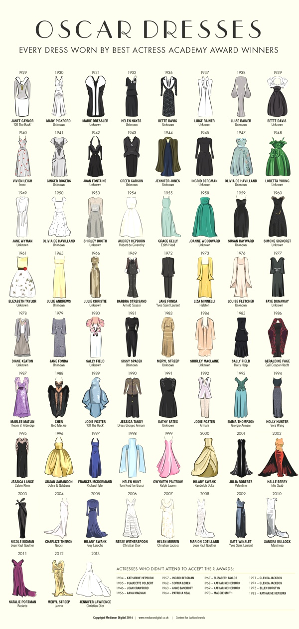 Mediarun made a chart illustrating all the dresses worn by actresses accepting the Oscar for Best Actress Academy Awards 1929.