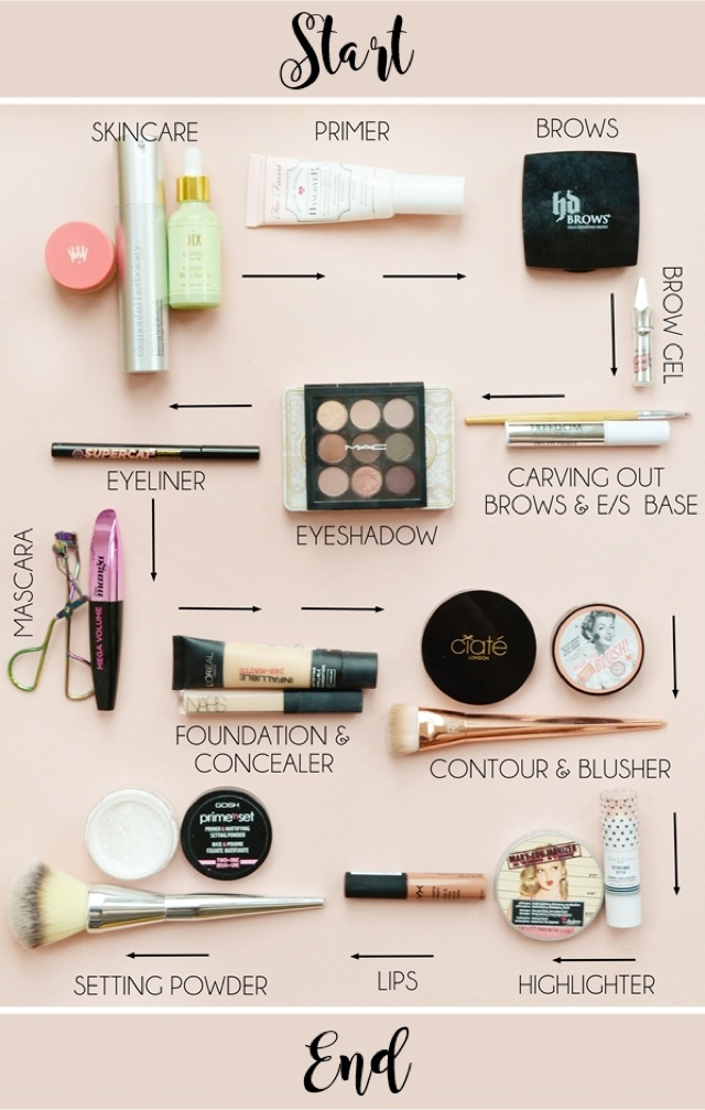 the new order of makeup application